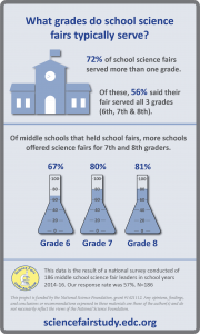 science-fairs-grades-served